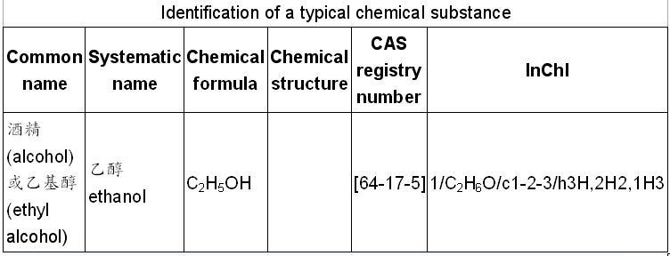 化學常常混淆的名稱一一拆解